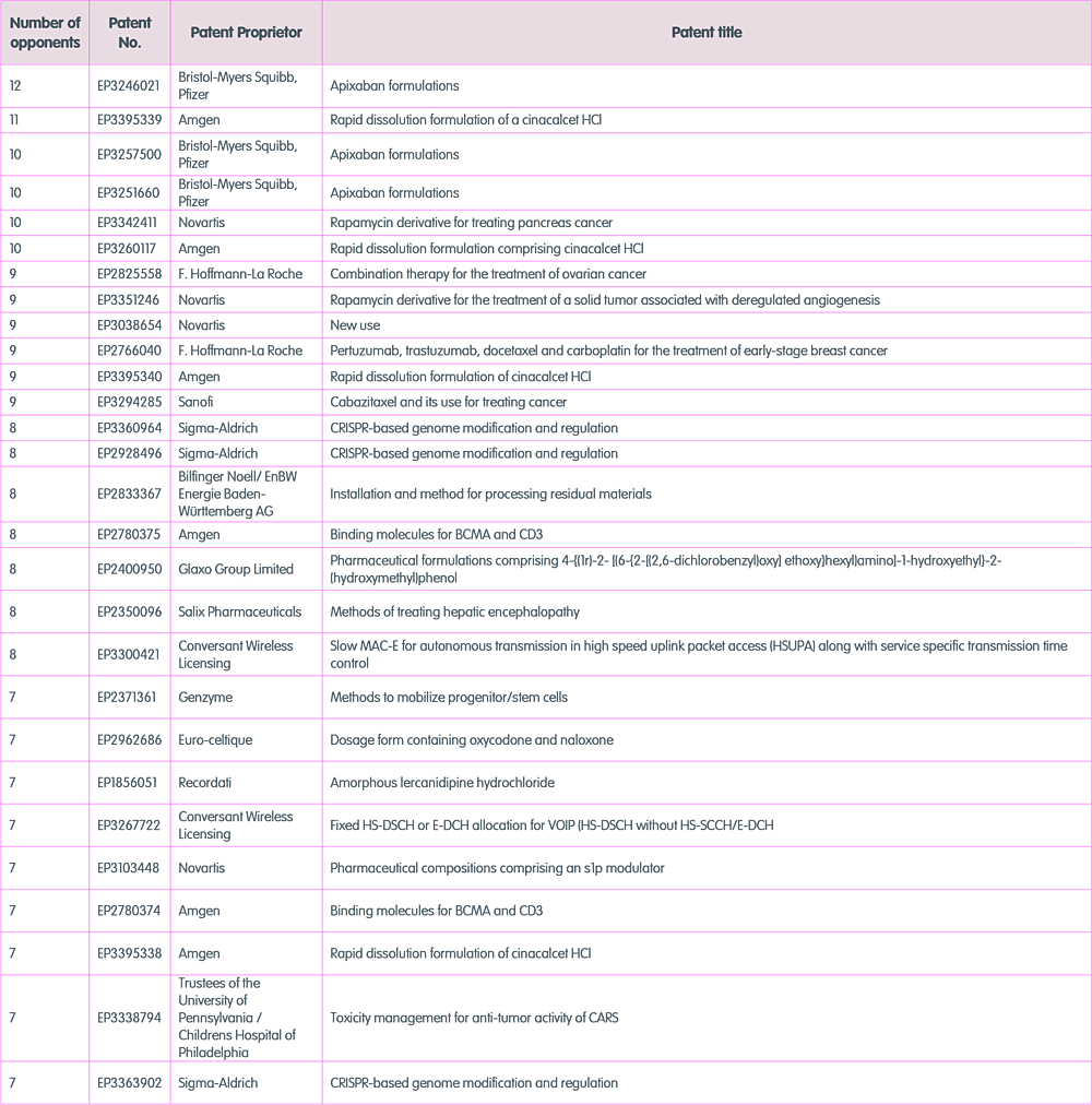2020 most opposed patents-1