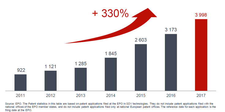 Steep rise in patent applications on SDVs