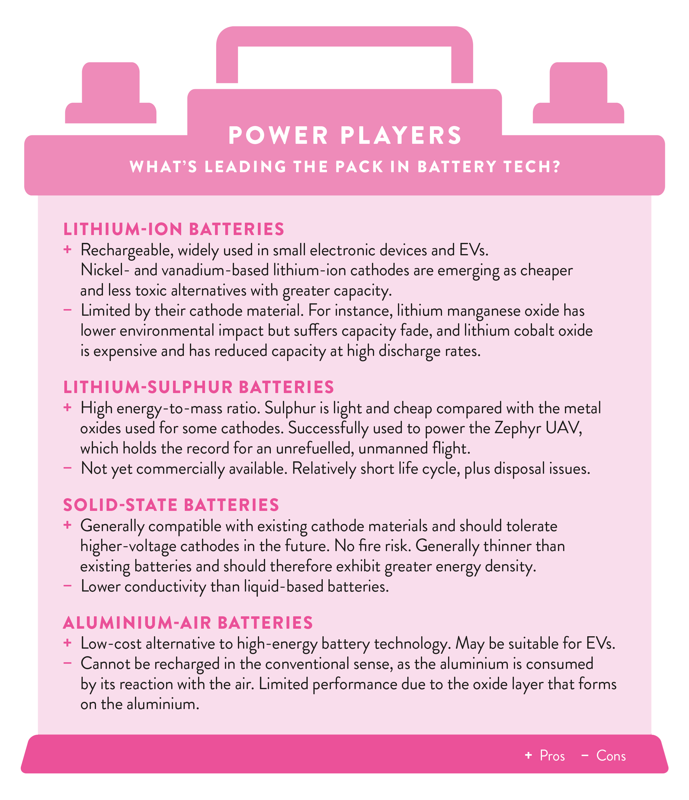Power players  What's leading the pack in battery tech