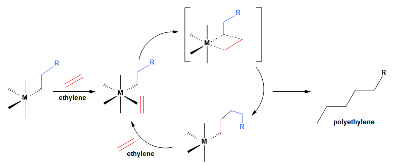 Ziegler-Natta catalysis was the first process to yield high molecular weight polyethylene at low pressures and temperatures